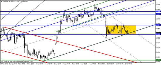 Обзор валютного рынка на 22-26.07.2013
