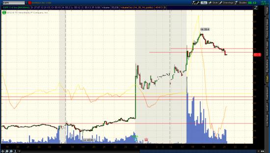 NYSE, NASDAQ - торгуем внутри дня