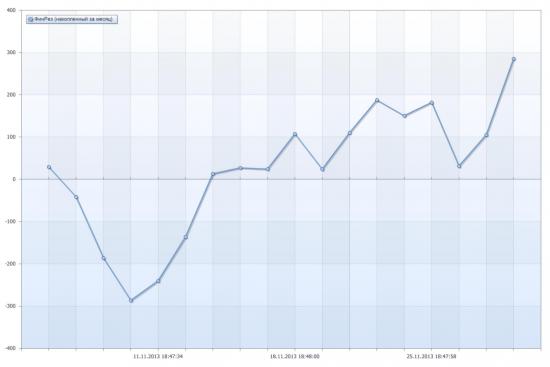 График накопленного фин. реза за Ноябрь