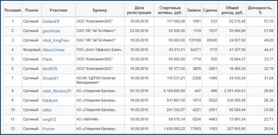 ЛЧИ-2016. Активный трейдер. 11.10.2016
