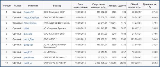 ЛЧИ-2016. Активный трейдер. 19.10.2016