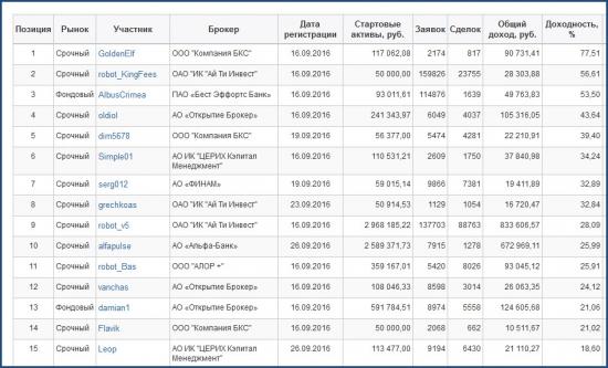 ЛЧИ-2016. Активный трейдер. 20.10.2016