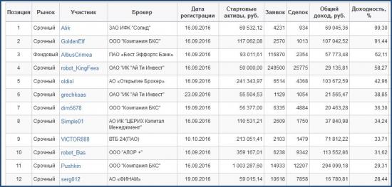 ЛЧИ-2016. Активный трейдер. 26.10.2016