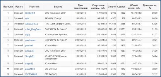 ЛЧИ-2016. Активный трейдер. 27.10.2016