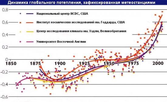 Малый ледниковый период и экономика