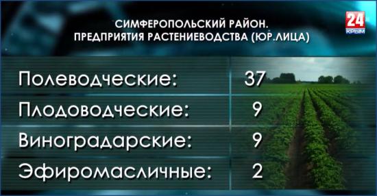 Экономика Симферопольского района
