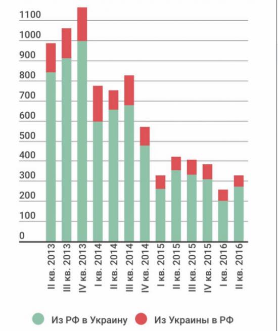 Солнечная энергетика банкрот или Статистика знает всё 27.03.2017
