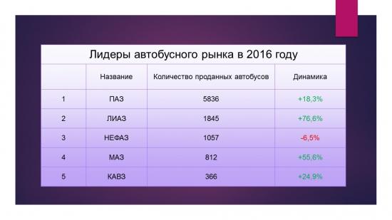 Нация рэперов и финансистов или Статистика знает всё 30.03.2017