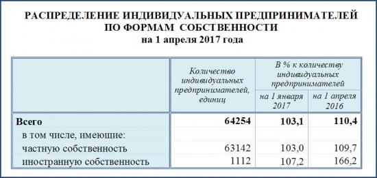 Индивидуальные предприниматели РФ