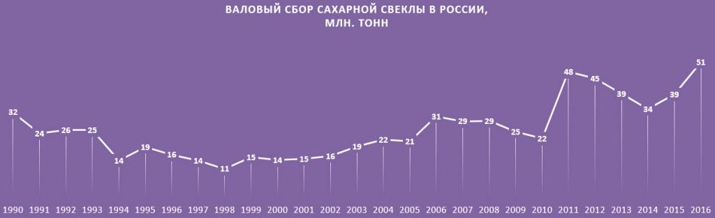 Урожаи сельхозкультур в России