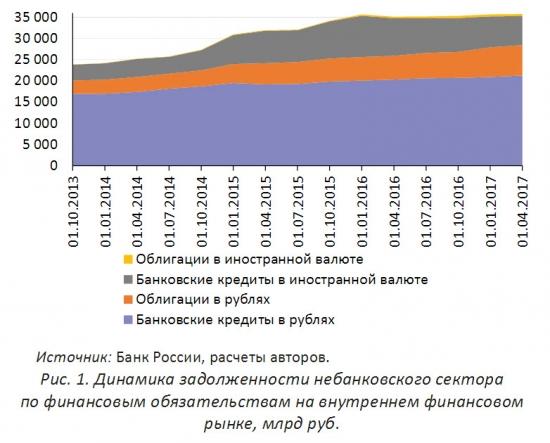 Экономическое положение России. Июнь 2017