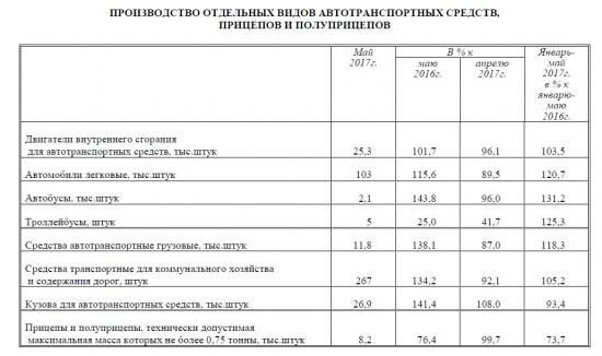 Экономика России. Январь-май 2017