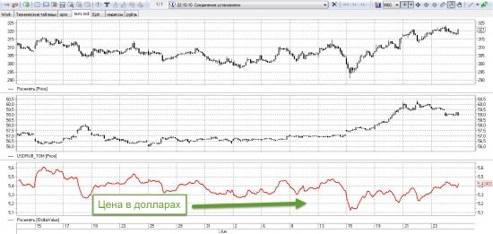 Стоимость акции в долларах (индикатор)
