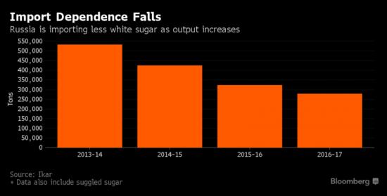 Сахарный бум или Статистика знает всё 27.06.2017 (2 часть)