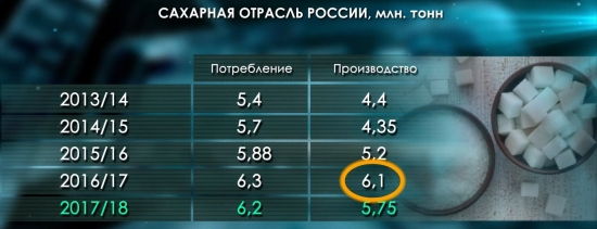 Россия на мировом рынке сахара
