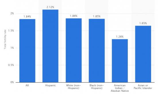 Мировая статистика со Статисты