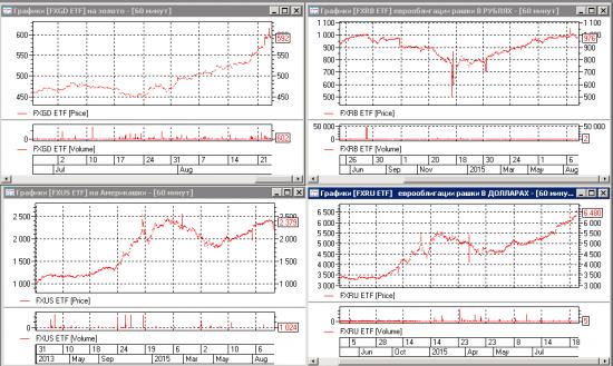 ETF  FXRU. Привлекательная альтернатива еврооблигациям для неограниченного круга инвесторов!!!