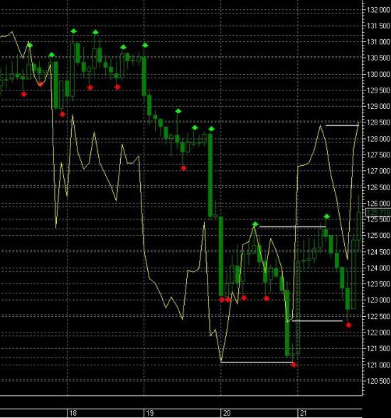 TP 128160 на 23:50 & как RSI за день показал движение RIU3?