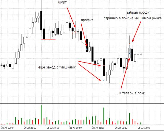 """Отчёт за первую неделю торгов + график """"эквити"""" (я знаю, вы любите)"""