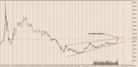 Кто готов получить сигнал по шорту доллара?