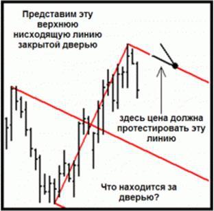 Субботний практикум. Метод Price Action.