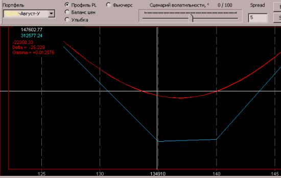 Индекс RIU3 вниз, а волатильность RTSVX ... Тоже вниз!