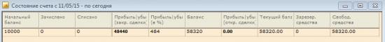 недельный PnL +484%