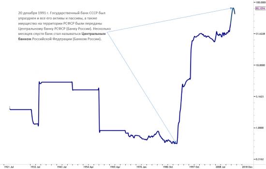 Теряем девальвационную премию 2.0 или о глубинных причинах и целях...