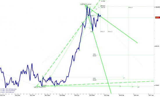Индекс доллара...