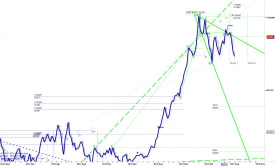 Индекс доллара в моменте...