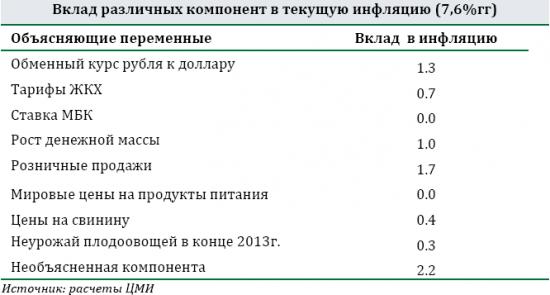 """Макроэкономический  обзор сбера """"Россия: обуздать инфляцию издержек"""""""