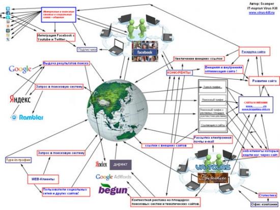 Кто владеет Интернетом?