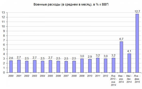 ВВП и доля военных расходов!