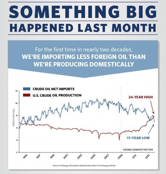 The White House: Нечто Очень Важное произошло в прошлом месяце