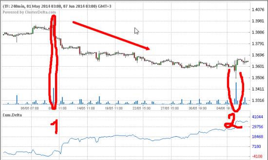 По евро торговать легко, главное не паниковать !