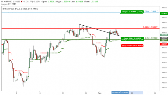 GBP/USD: Торговая возможность для покупателей.