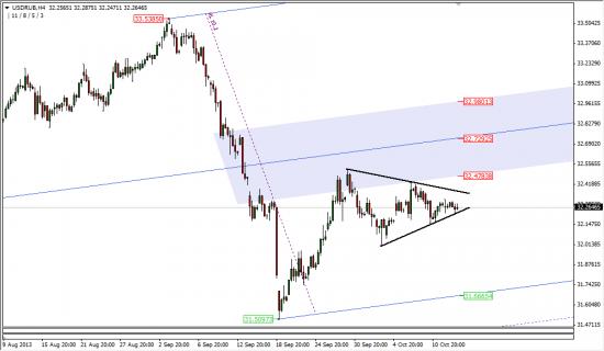 USD/RUB: ждем выхода из треугольника