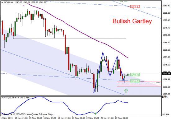 Bullish Gartley на золоте сигнализирует о продолжении коррекции