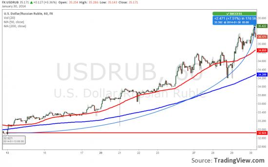 Продолжается неудержимое ослабление российского рубля