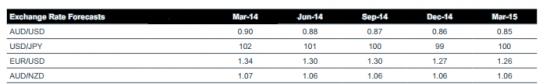 Westpac представил долгосрочные прогнозы на валютном рынке