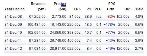 Инвестирование в JP Morgan