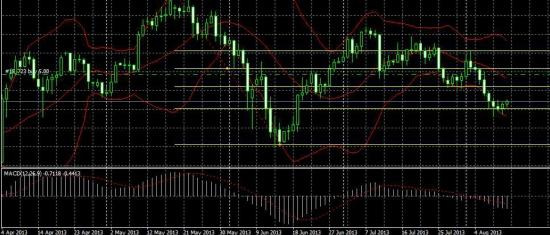 Акции и пересечения индикатора MACD