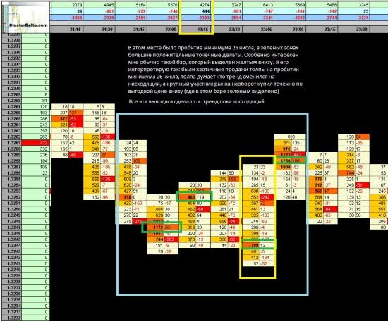 Мои сделки по EURUSD (29.07.2013) - новая сделка