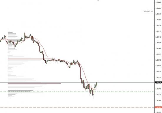 Мои сделки по EURUSD (01.08.2013)