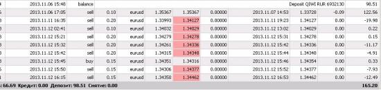 Мониторинг реального счета (13.11.2013)
