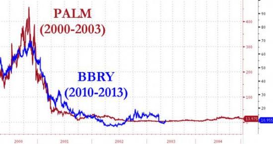BBRY vs. PALM