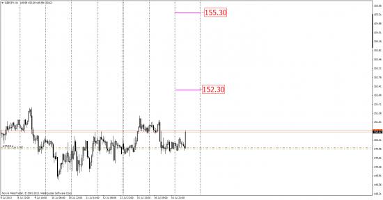 Прогноз по целям GBP-JPY