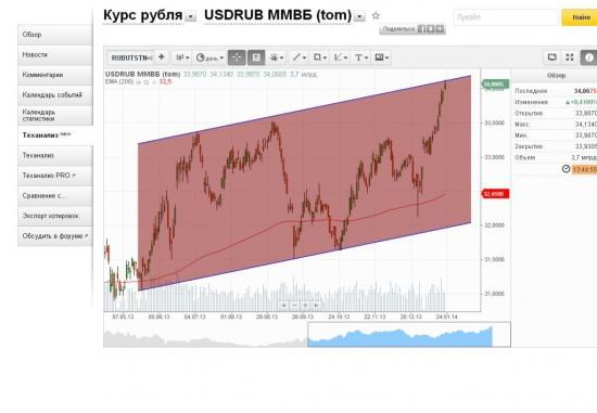 Взгляд на рынок