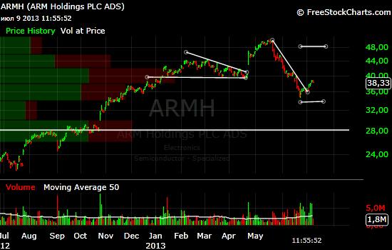 Счастье привалило - ARMH дает второй шанс!