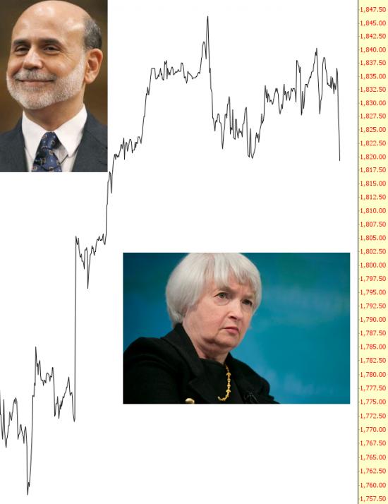 Yellen&BEN